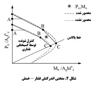 Representative interaction diagram