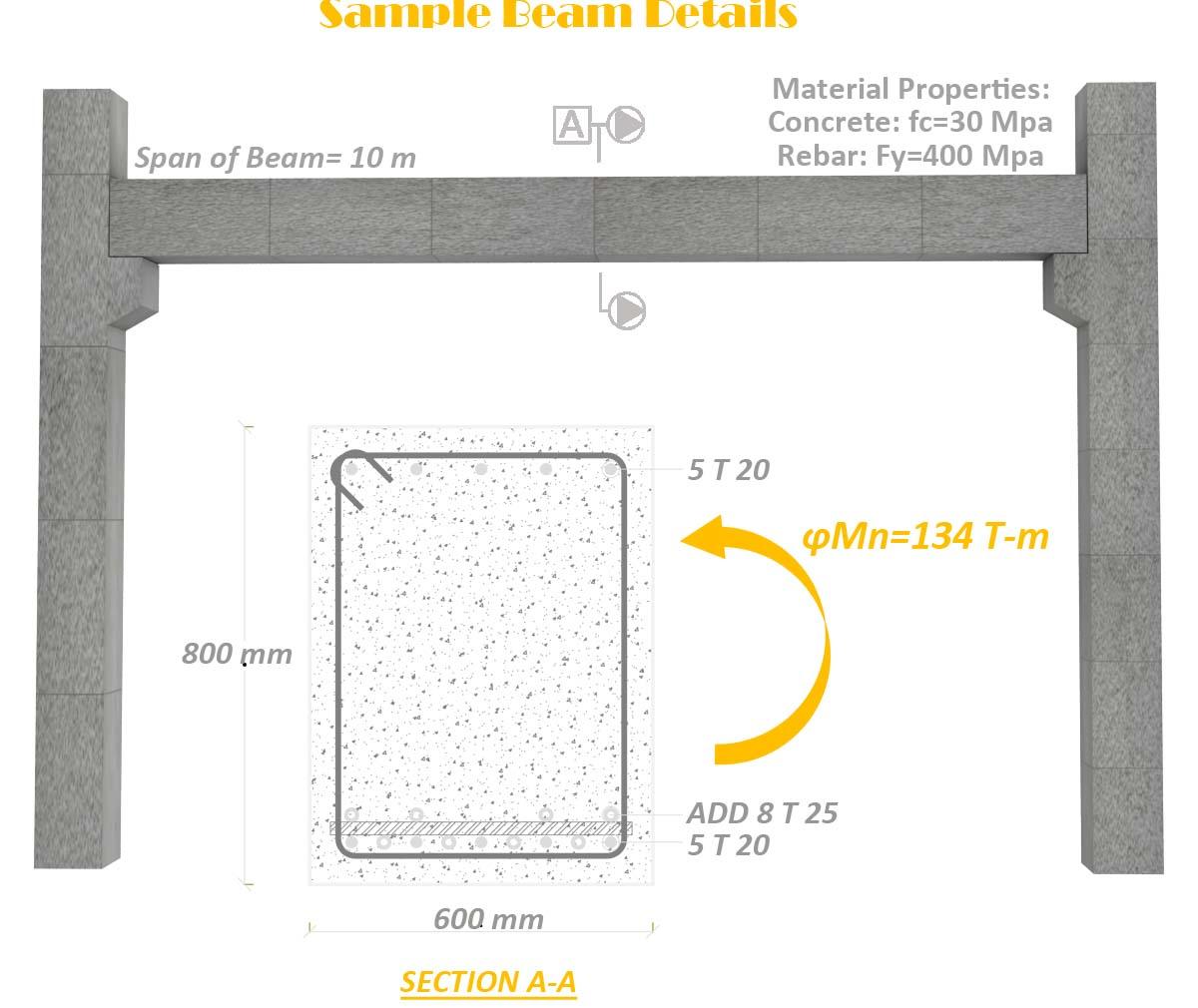 sample beam properties