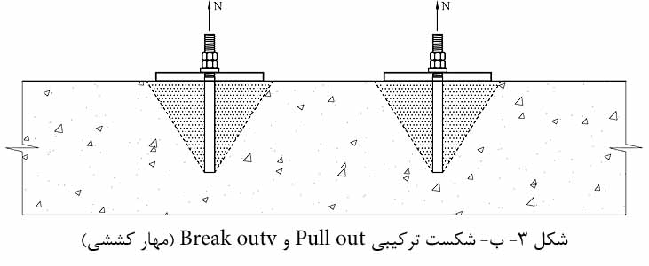 Failure modes for Post installed rebar connections