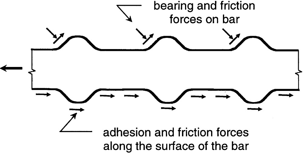 Bond and Development of Straight Reinforcing Bars in Tension, bearing and friction on bar and adhesion, friction forces along the surface of the bar